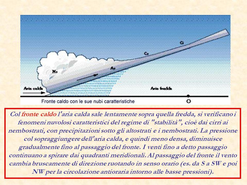 Col fronte caldo l'aria calda sale lentamente sopra quella fredda, si verificano i fenomeni nuvolosi caratteristici del regime di