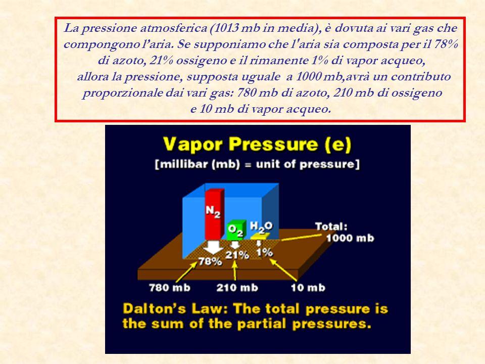 La pressione atmosferica (1013 mb in media), è dovuta ai vari gas che compongono laria. Se supponiamo che l'aria sia composta per il 78% di azoto, 21%