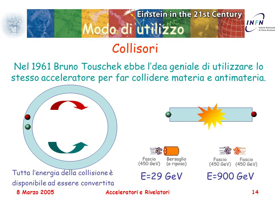 8 Marzo 2005Acceleratori e Rivelatori14 Modo di utilizzo Collisori Nel 1961 Bruno Touschek ebbe ldea geniale di utilizzare lo stesso acceleratore per