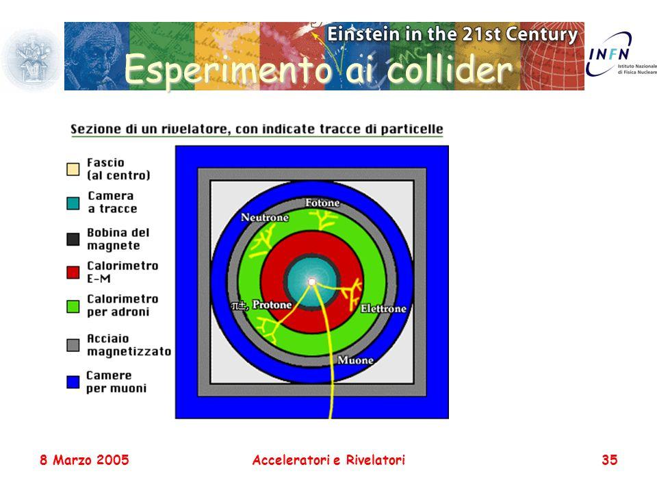 8 Marzo 2005Acceleratori e Rivelatori35 Esperimento ai collider