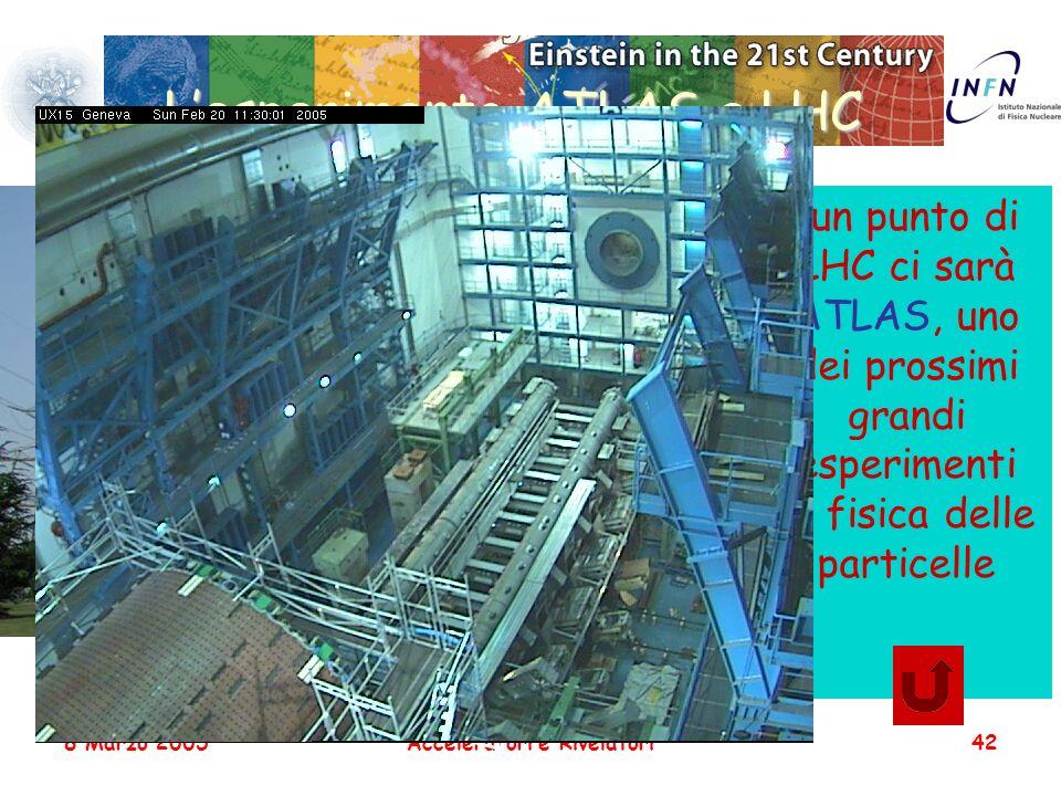 8 Marzo 2005Acceleratori e Rivelatori42 Lesperimento ATLAS a LHC 46 m 22 m 46 m In un punto di LHC ci sarà ATLAS, uno dei prossimi grandi esperimenti