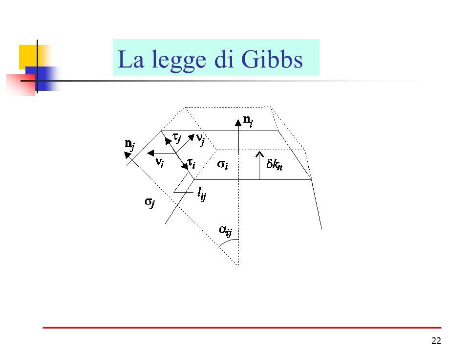 22 CristalliLa legge di Gibbs