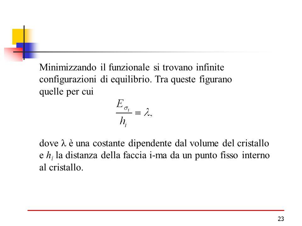 23 Minimizzando il funzionale si trovano infinite configurazioni di equilibrio.