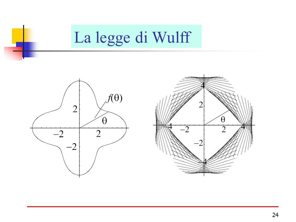 24 CristalliLa legge di Wulff
