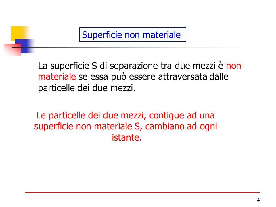 4 Superficie non materiale La superficie S di separazione tra due mezzi è non materiale se essa può essere attraversata dalle particelle dei due mezzi.