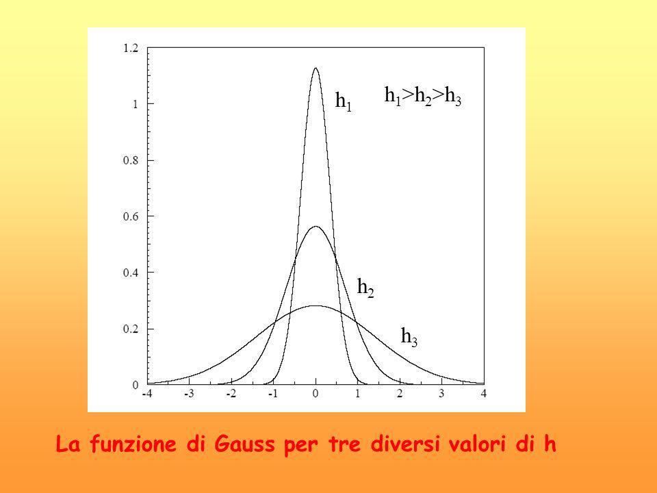 La funzione di Gauss per tre diversi valori di h h1h1 h2h2 h3h3 h 1 >h 2 >h 3