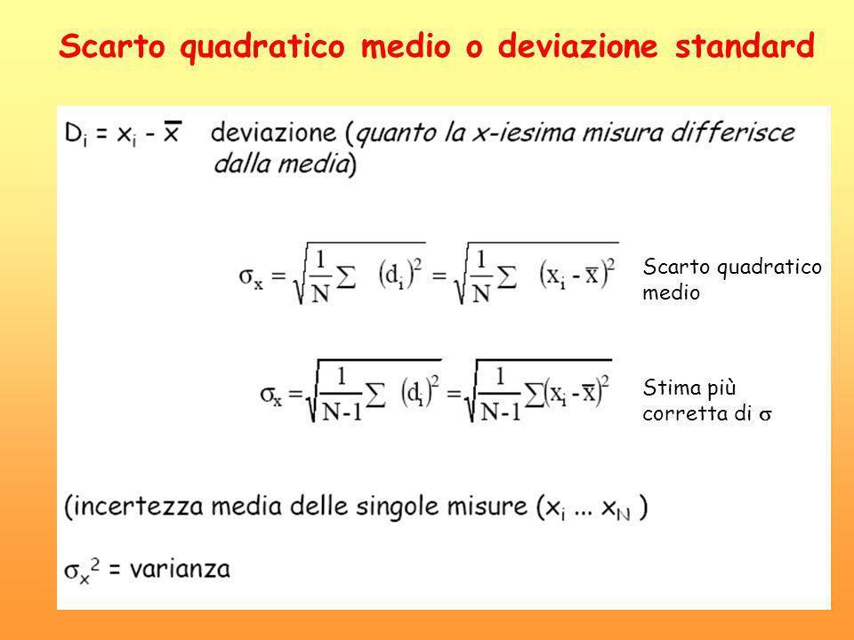 Scarto quadratico medio o deviazione standard Scarto quadratico medio Stima più corretta di