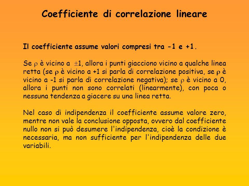 Il coefficiente assume valori compresi tra -1 e +1. Se è vicino a 1, allora i punti giacciono vicino a qualche linea retta (se è vicino a +1 si parla