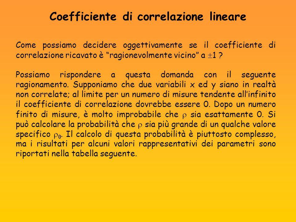 Come possiamo decidere oggettivamente se il coefficiente di correlazione ricavato è ragionevolmente vicino a 1 ? Possiamo rispondere a questa domanda