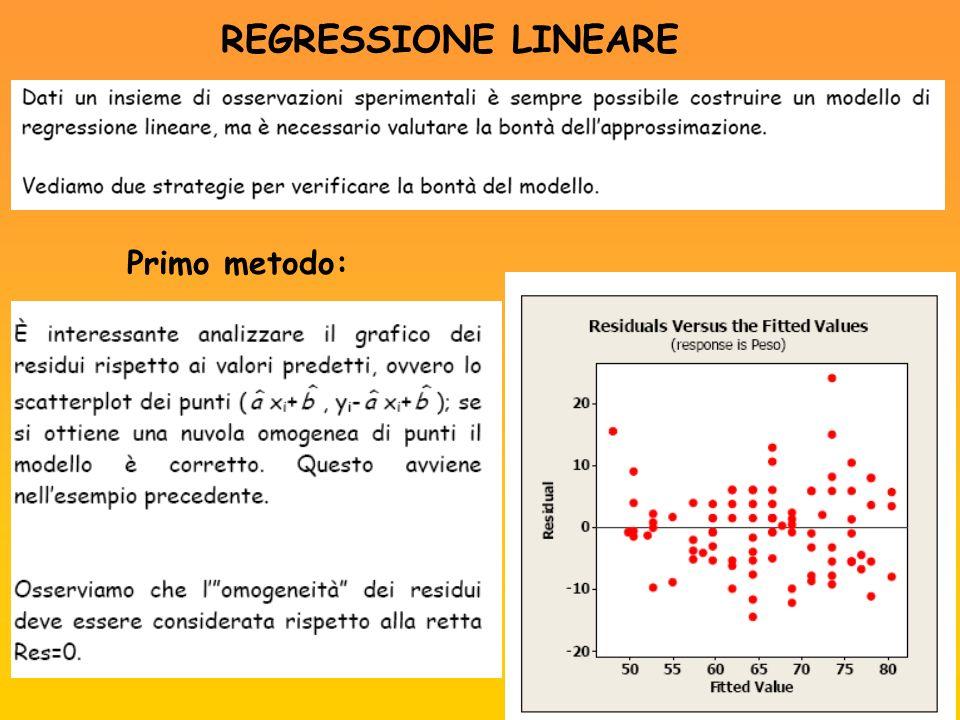 REGRESSIONE LINEARE Se la dipendenza fra le due variabili non è lineare (ad esempio quadratica, esponenziale, logaritmica, etc.), il grafico dei residui rispetto ai valori predetti enfatizzerà questa dipendenza non lineare.