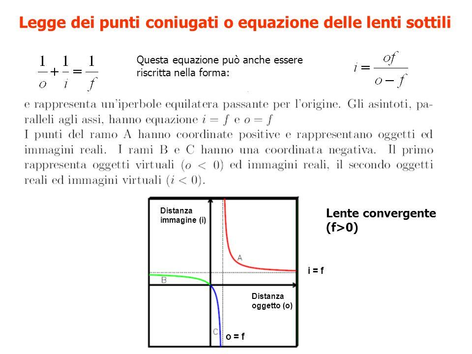 Legge dei punti coniugati o equazione delle lenti sottili Questa equazione può anche essere riscritta nella forma: Distanza immagine (i) Distanza oggetto (o) i = f o = f Lente convergente (f>0)