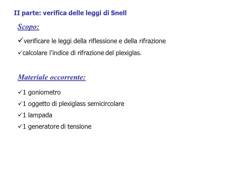 II parte: verifica delle leggi di Snell Scopo: verificare le leggi della riflessione e della rifrazione calcolare lindice di rifrazione del plexiglas.
