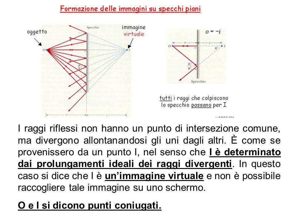 I raggi riflessi non hanno un punto di intersezione comune, ma divergono allontanandosi gli uni dagli altri.