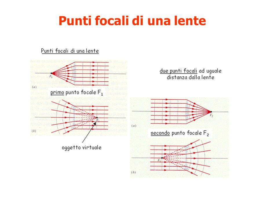 Punti focali di una lente