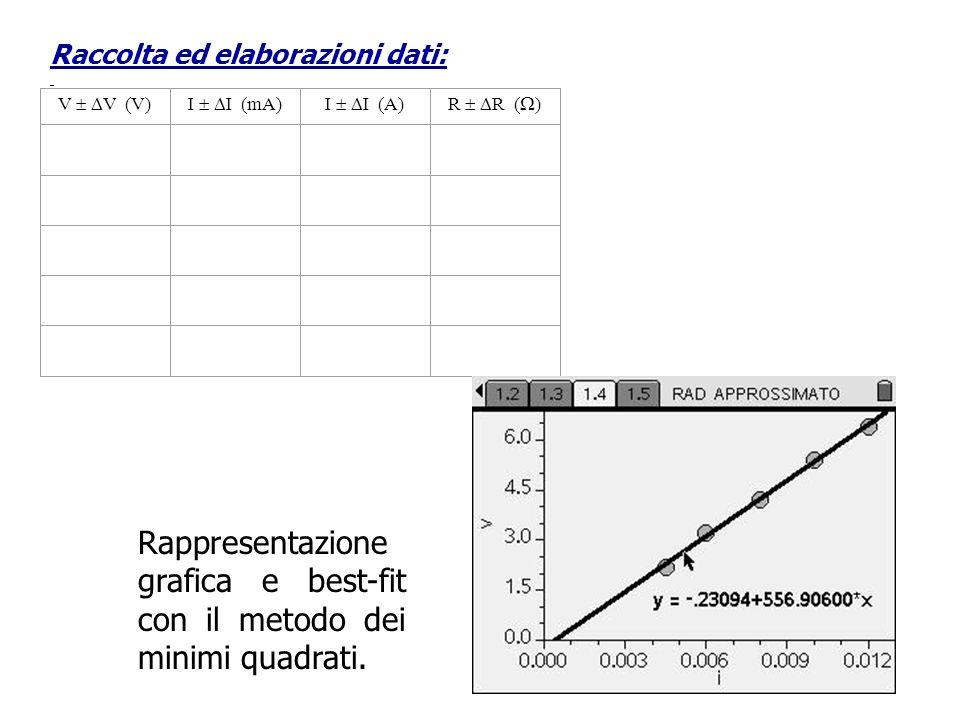 Raccolta ed elaborazioni dati: V V (V)I I (mA)I I (A)R R ( ) Rappresentazione grafica e best-fit con il metodo dei minimi quadrati.