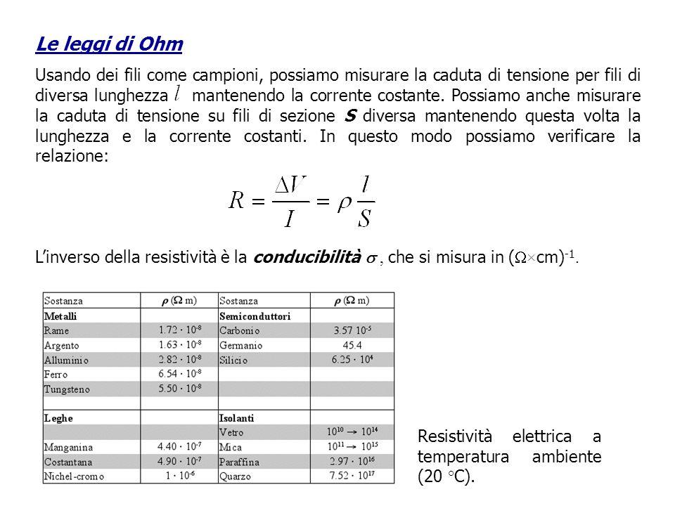 Le leggi di Ohm Usando dei fili come campioni, possiamo misurare la caduta di tensione per fili di diversa lunghezza mantenendo la corrente costante.