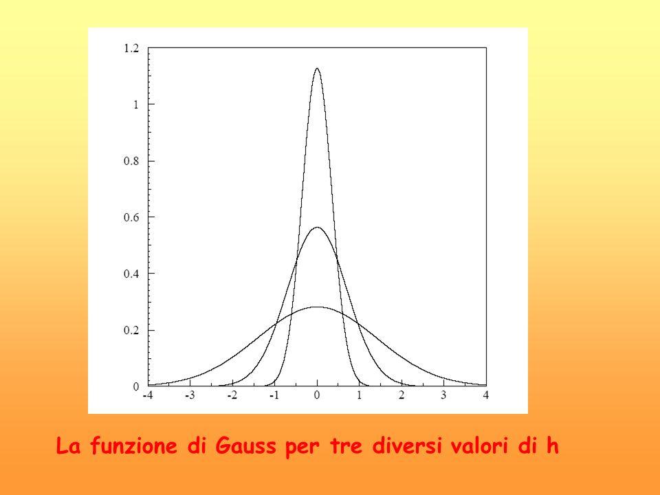 La funzione di Gauss per tre diversi valori di h