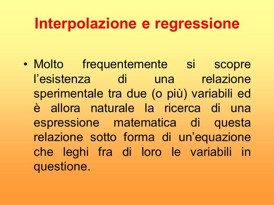 Interpolazione e regressione Molto frequentemente si scopre lesistenza di una relazione sperimentale tra due (o più) variabili ed è allora naturale la