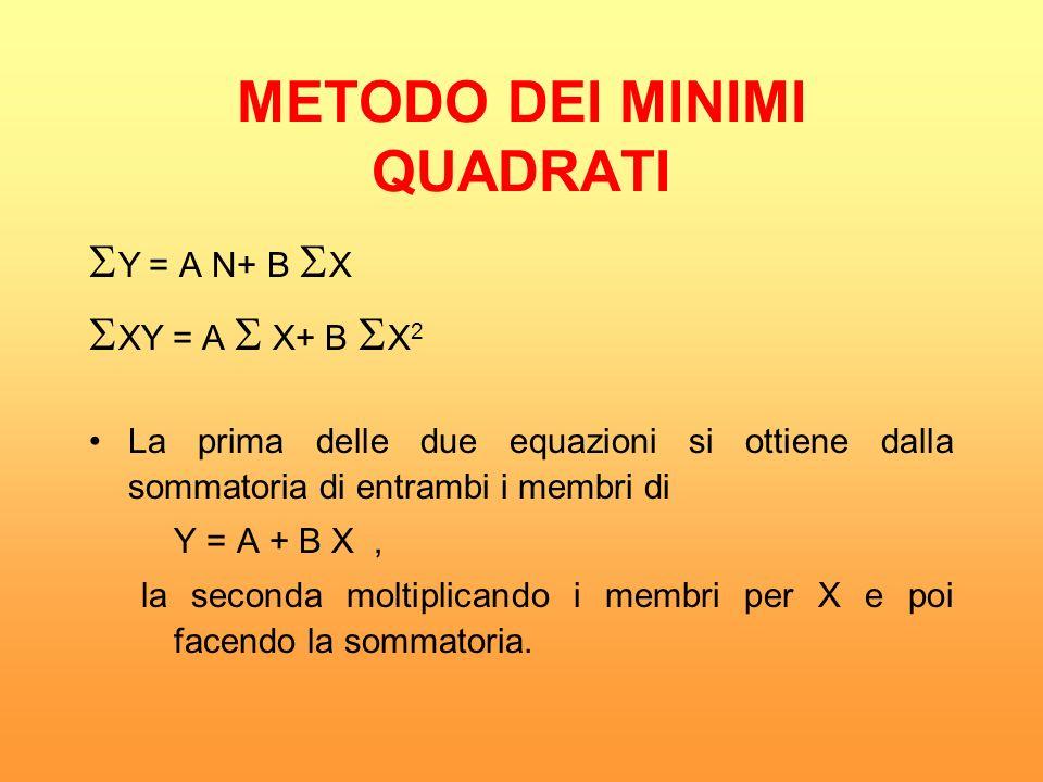 Y = A N+ B X XY = A X+ B X 2 La prima delle due equazioni si ottiene dalla sommatoria di entrambi i membri di Y = A + B X, la seconda moltiplicando i