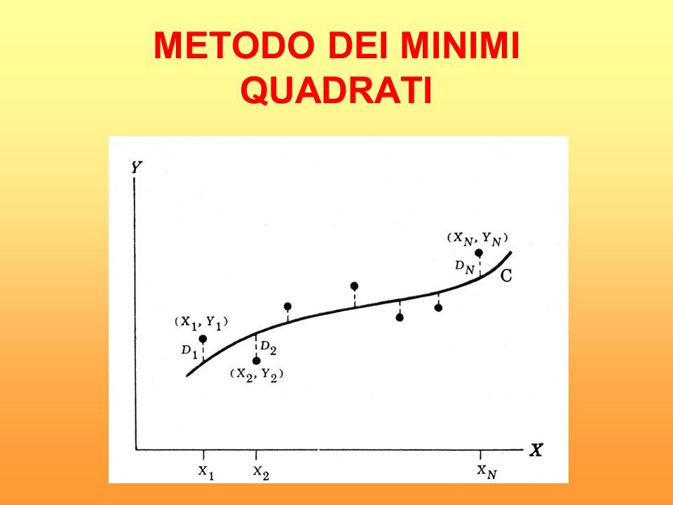 Chiamiamo D n la deviazione (o errore) fra il valore Y n e il corrispondente valore della curva (positiva o negativa).