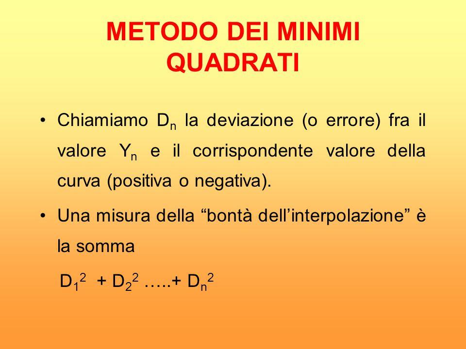 La curva avente la proprietà che D 1 2 + D 2 2 …..+ D n 2 è minima è detta migliore interpolante o retta/curva dei minimi quadrati.