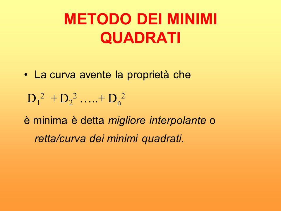 La curva avente la proprietà che D 1 2 + D 2 2 …..+ D n 2 è minima è detta migliore interpolante o retta/curva dei minimi quadrati. METODO DEI MINIMI