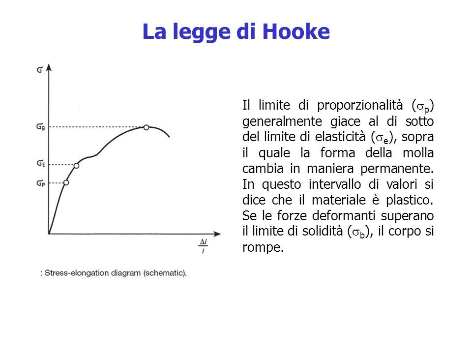 Il limite di proporzionalità ( p ) generalmente giace al di sotto del limite di elasticità ( e ), sopra il quale la forma della molla cambia in maniera permanente.
