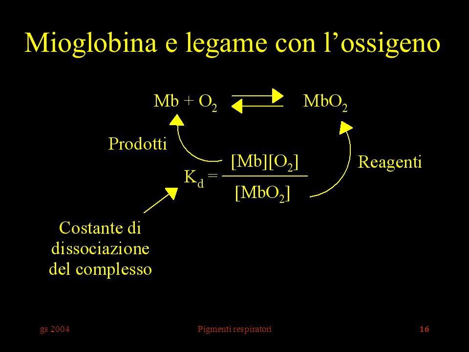 gs 2004Pigmenti respiratori16 Mioglobina e legame con lossigeno
