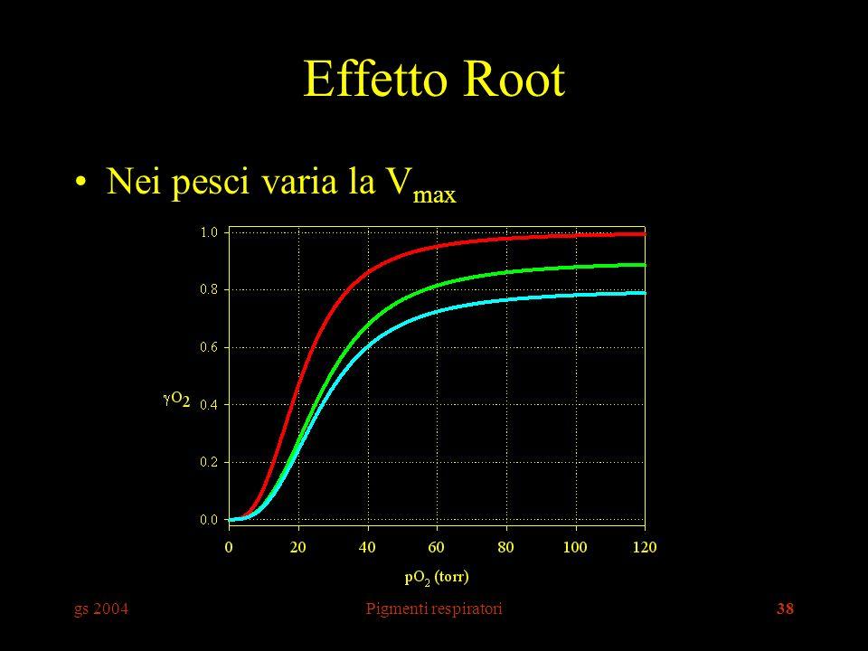 gs 2004Pigmenti respiratori38 Effetto Root Nei pesci varia la V max