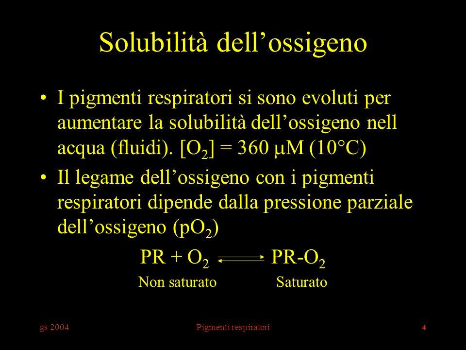 gs 2004Pigmenti respiratori45 In sostanza HbH + O 2 HbO 2 + H + Globulo rosso VasoTessuto Cellula HbO 2 Hb-NH 2 + O 2 H + + Hb-NH-COO - HCO 3 - + H + H 2 O + CO 2 + HbO 2 Hb + Cl - + O 2 HbCl CO 2 O2O2 O2O2 O2O2