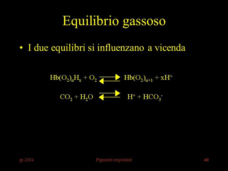 gs 2004Pigmenti respiratori40 Equilibrio gassoso I due equilibri si influenzano a vicenda