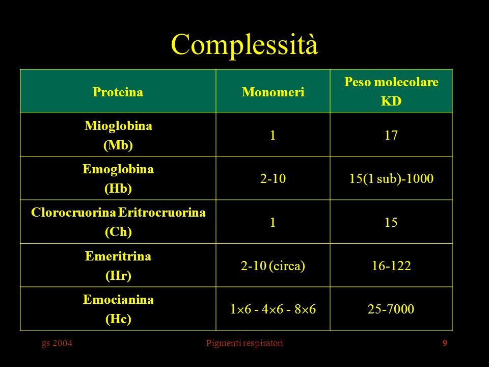 gs 2004Pigmenti respiratori9 Complessità ProteinaMonomeri Peso molecolare KD Mioglobina (Mb) 117 Emoglobina (Hb) 2-1015(1 sub)-1000 Clorocruorina Eritrocruorina (Ch) 115 Emeritrina (Hr) 2-10 (circa)16-122 Emocianina (Hc) 1 6 - 4 6 - 8 6 25-7000