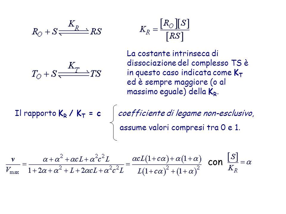 La costante intrinseca di dissociazione del complesso TS è in questo caso indicata come K T ed è sempre maggiore (o al massimo eguale) della K R. Il r