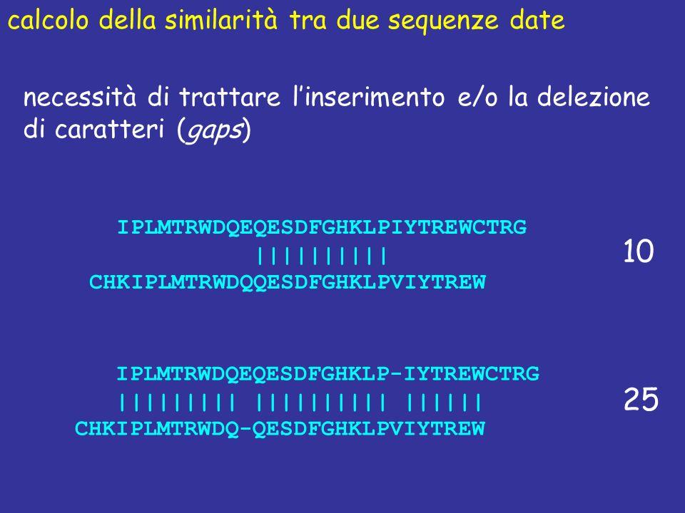calcolo della similarità tra due sequenze date necessità di trattare linserimento e/o la delezione di caratteri (gaps) IPLMTRWDQEQESDFGHKLPIYTREWCTRG |||||||||| CHKIPLMTRWDQQESDFGHKLPVIYTREW 10 25 IPLMTRWDQEQESDFGHKLP-IYTREWCTRG ||||||||| |||||||||| |||||| CHKIPLMTRWDQ-QESDFGHKLPVIYTREW