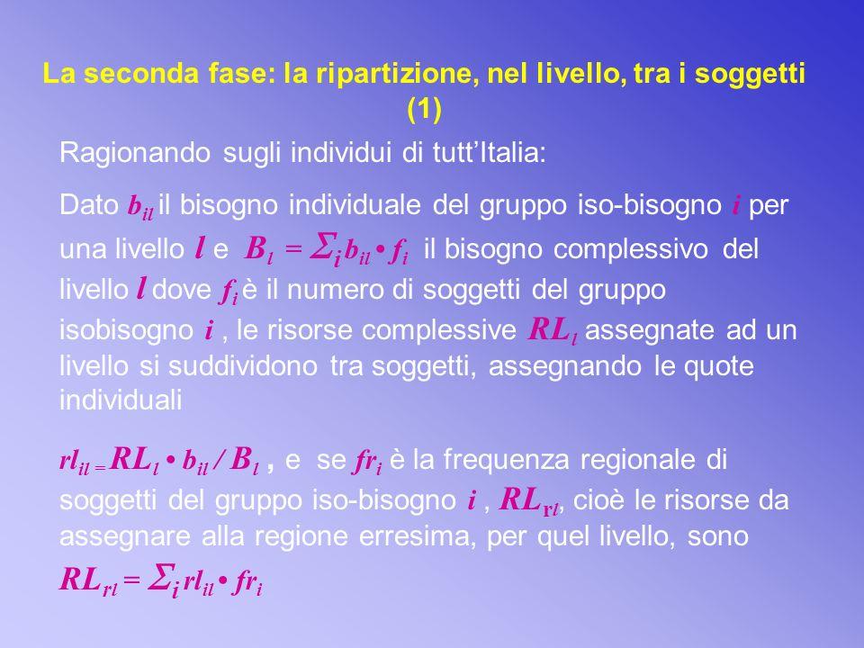 La seconda fase: la ripartizione, nel livello, tra i soggetti (1) Ragionando sugli individui di tuttItalia: Dato b il il bisogno individuale del gruppo iso-bisogno i per una livello l e B l = i b il f i il bisogno complessivo del livello l dove f i è il numero di soggetti del gruppo isobisogno i, le risorse complessive RL l assegnate ad un livello si suddividono tra soggetti, assegnando le quote individuali rl il = RL l b il / B l, e se fr i è la frequenza regionale di soggetti del gruppo iso-bisogno i, RL r l, cioè le risorse da assegnare alla regione erresima, per quel livello, sono RL r l = i rl il fr i
