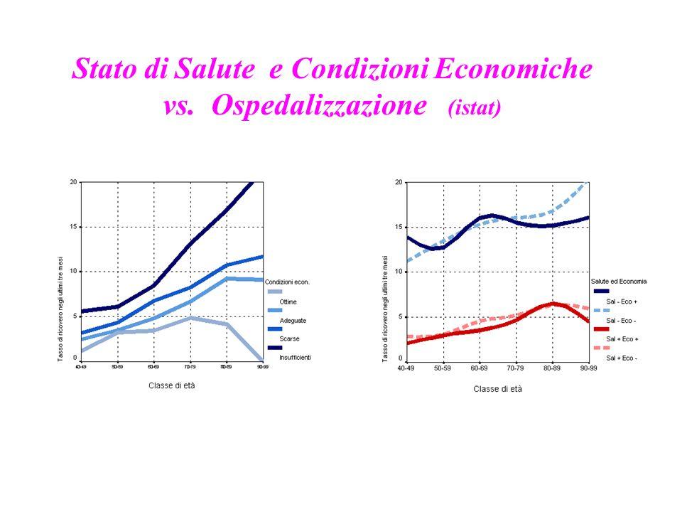 Stato di Salute e Condizioni Economiche vs. Ospedalizzazione (istat)