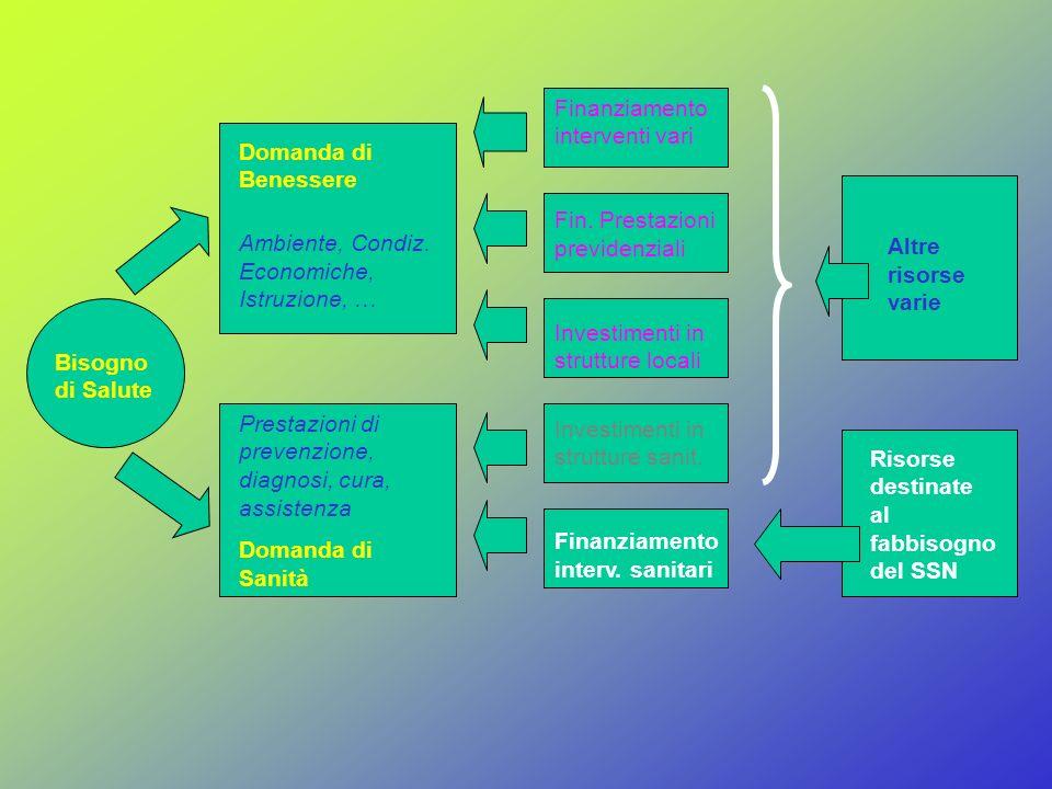 La seconda fase: la definizione di b i il bisogno individuale (6- la variabile che differenzia il bisogno) Con le considerazioni fatte su e il e su a il si può allora ben dire che B% il = f (D il ) e quindi che i consumi per gruppi i esimi possano indicare i valori per determinare le rl il che sommate per tutti i soggetti residenti determinano le risorse da assegnare ad ogni regione per ciascun livello.