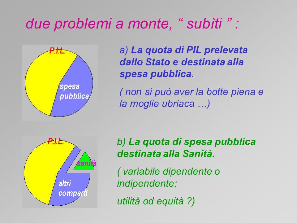 due problemi a monte, subìti : a) La quota di PIL prelevata dallo Stato e destinata alla spesa pubblica.