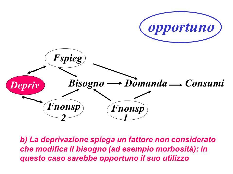 Fspieg Fnonsp BisognoDomandaConsumi Depriv b) La deprivazione spiega un fattore non considerato che modifica il bisogno (ad esempio morbosità): in questo caso sarebbe opportuno il suo utilizzo Fnonsp 21 opportuno