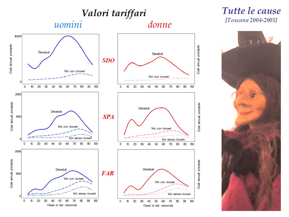 uominidonne Tutte le cause [Toscana 2004-2005] Valori tariffari