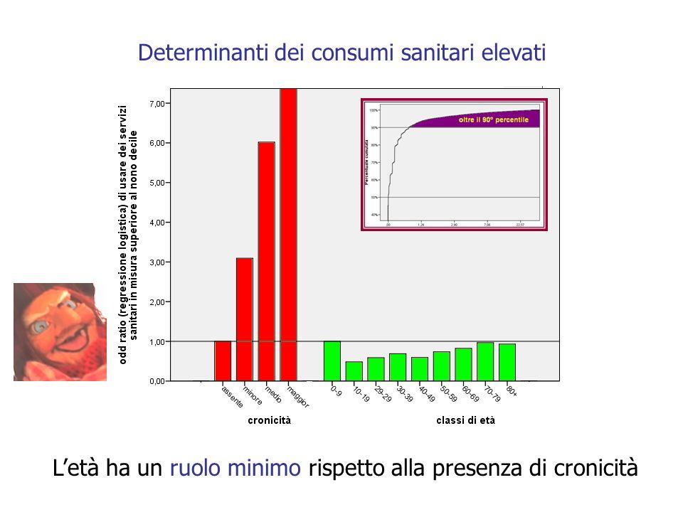Determinanti dei consumi sanitari elevati Letà ha un ruolo minimo rispetto alla presenza di cronicità