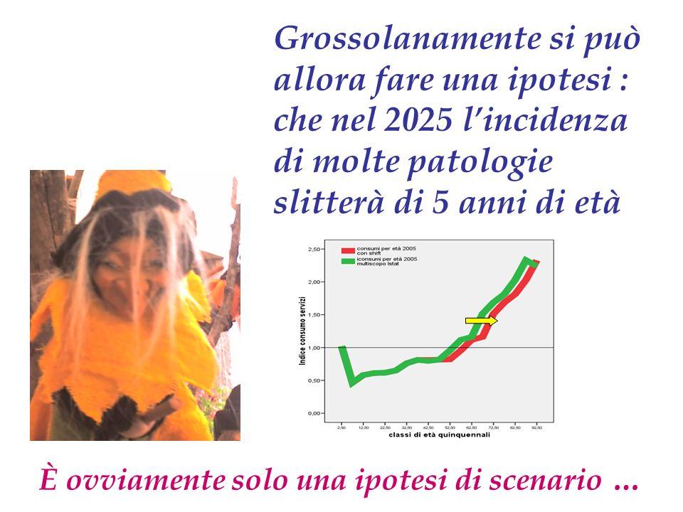 Grossolanamente si può allora fare una ipotesi : che nel 2025 lincidenza di molte patologie slitterà di 5 anni di età È ovviamente solo una ipotesi di scenario …
