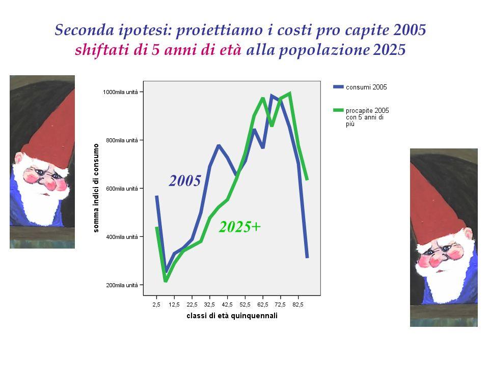 Seconda ipotesi: proiettiamo i costi pro capite 2005 shiftati di 5 anni di età alla popolazione 2025 2005 2025+