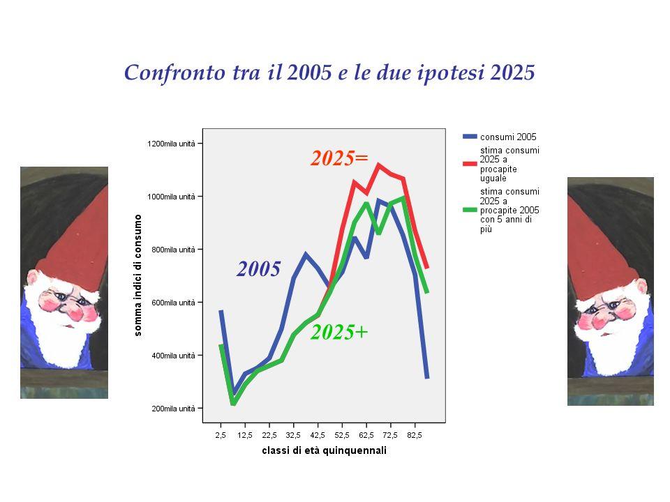 Confronto tra il 2005 e le due ipotesi 2025 2025= 2025+ 2005