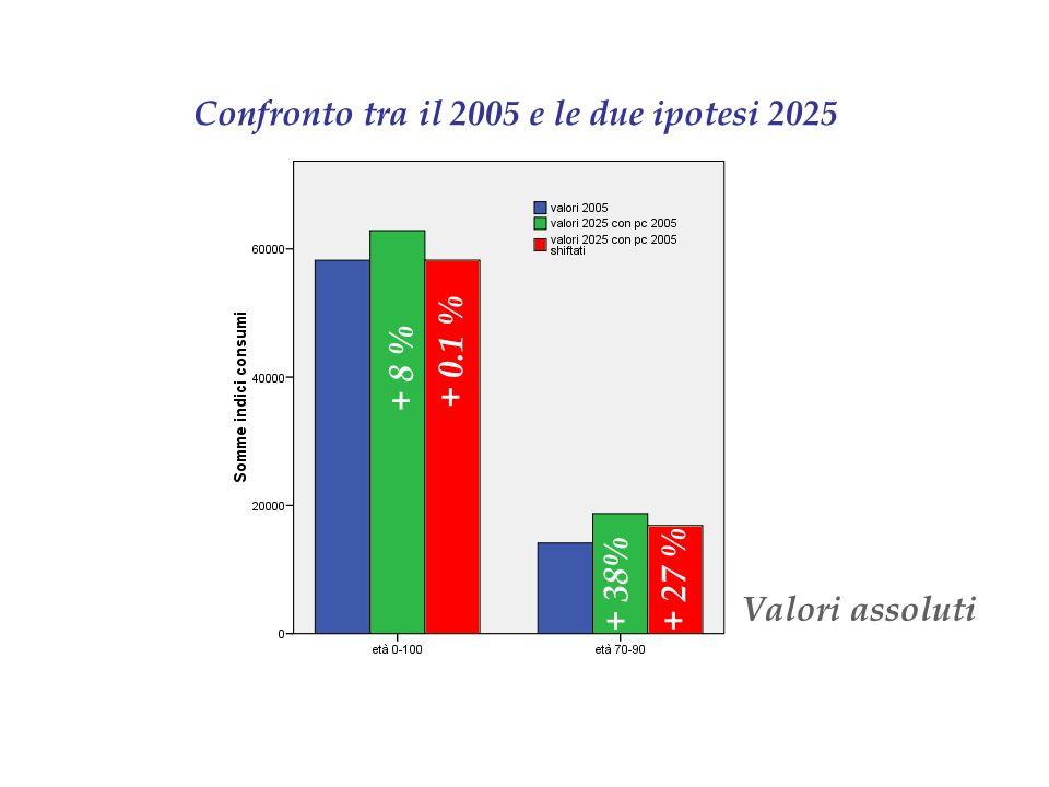 Confronto tra il 2005 e le due ipotesi 2025 Valori assoluti + 38% + 27 % + 8 % + 0.1 %