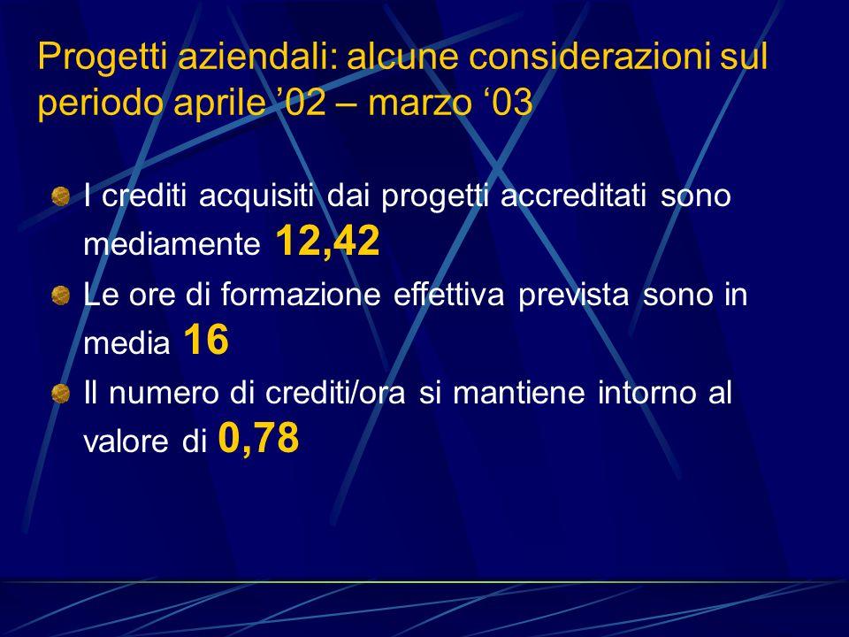 Progetti aziendali: alcune considerazioni sul periodo aprile 02 – marzo 03 I crediti acquisiti dai progetti accreditati sono mediamente 12,42 Le ore di formazione effettiva prevista sono in media 16 Il numero di crediti/ora si mantiene intorno al valore di 0,78