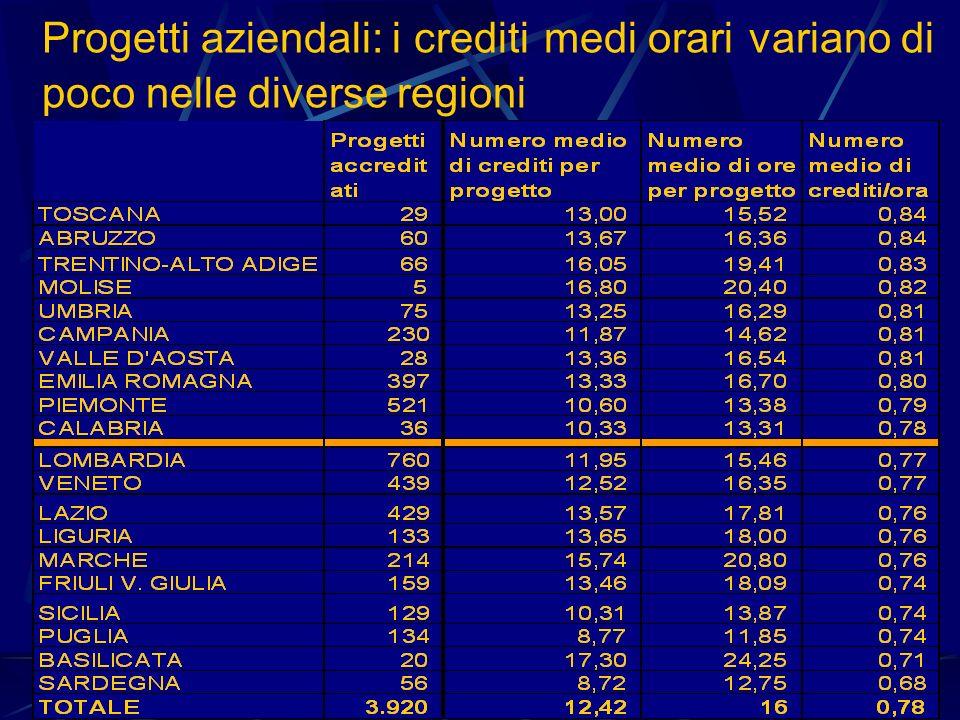 Progetti aziendali: i crediti medi orari variano di poco nelle diverse regioni