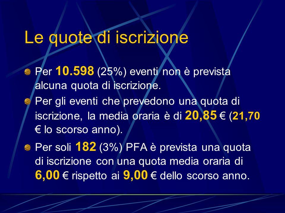 Le quote di iscrizione Per 10.598 (25%) eventi non è prevista alcuna quota di iscrizione.