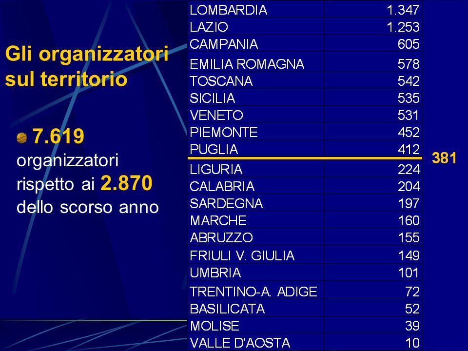 Gli organizzatori sul territorio 7.619 organizzatori rispetto ai 2.870 dello scorso anno