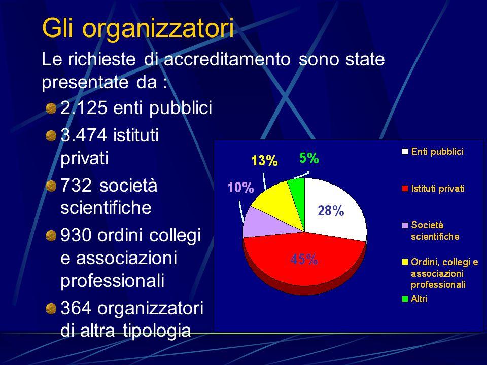 Gli organizzatori Le richieste di accreditamento sono state presentate da : 2.125 enti pubblici 3.474 istituti privati 732 società scientifiche 930 ordini collegi e associazioni professionali 364 organizzatori di altra tipologia